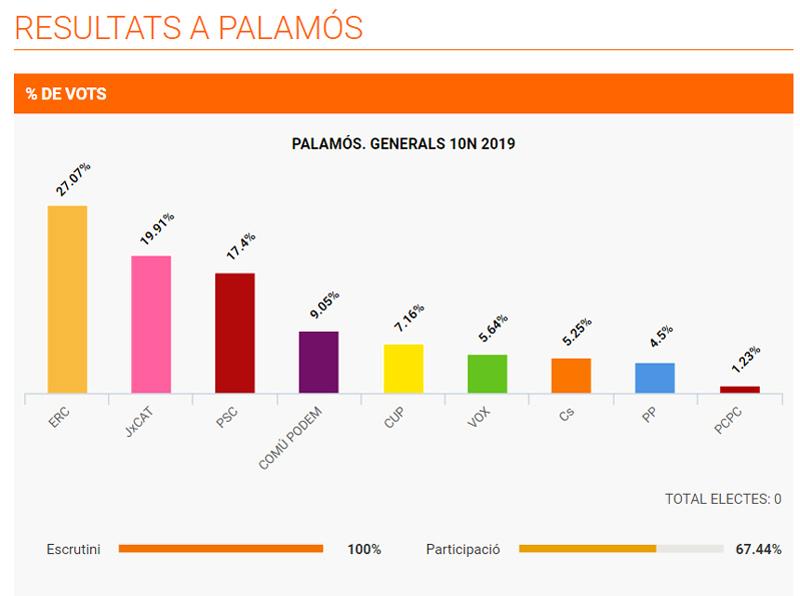 Resultat a Palamós de les eleccions al Congrés. (Font: 324.cat)