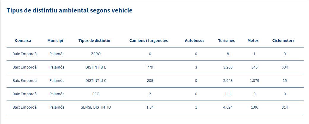 Tipus de distintiu ambiental segons vehicle a Palamós. (Font: La Xarxa)