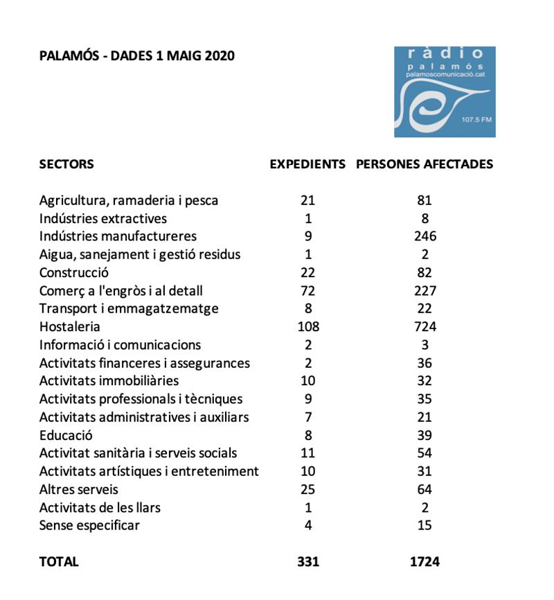 Font: Observatori de Treball de la Generalitat.